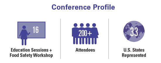 Conference Profile: 16Education Sessions + Food Safety Workshop, 200+ Attendees and 33 U.S. States Represented